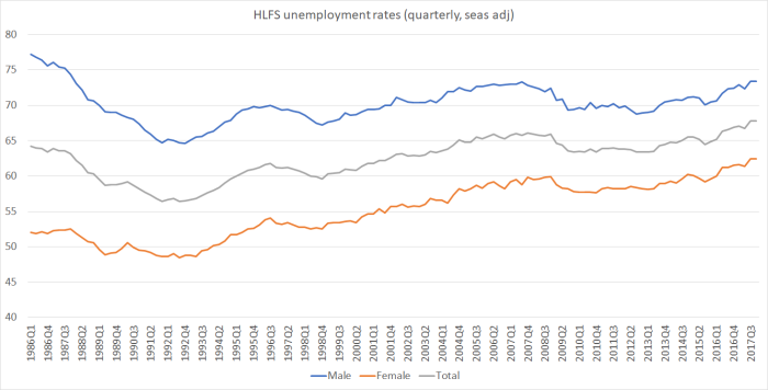 employment rates by sex
