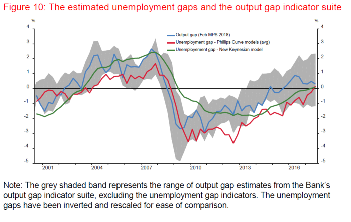 nairu and output gap