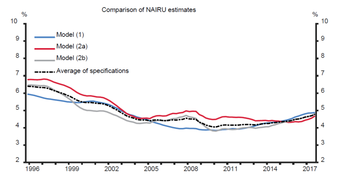 nairu estimates.png