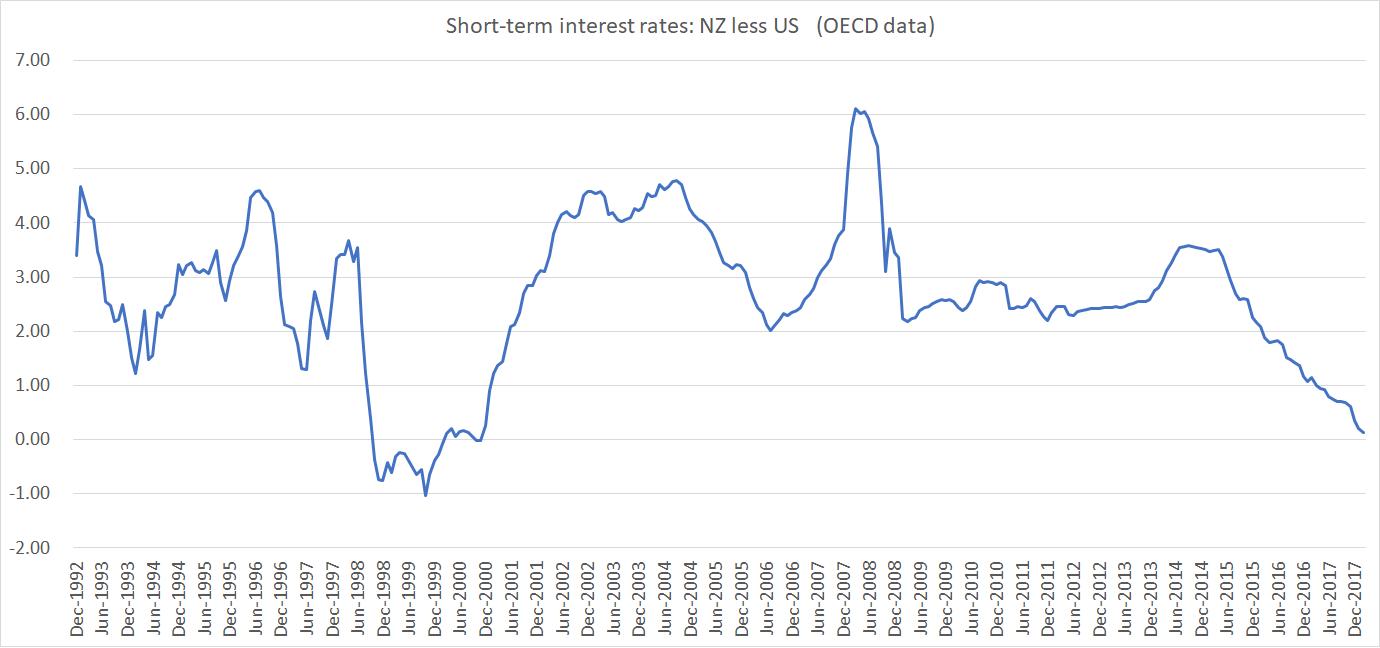 NZ less US short