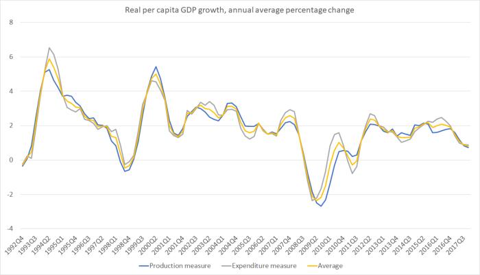 pc GDP mar 18