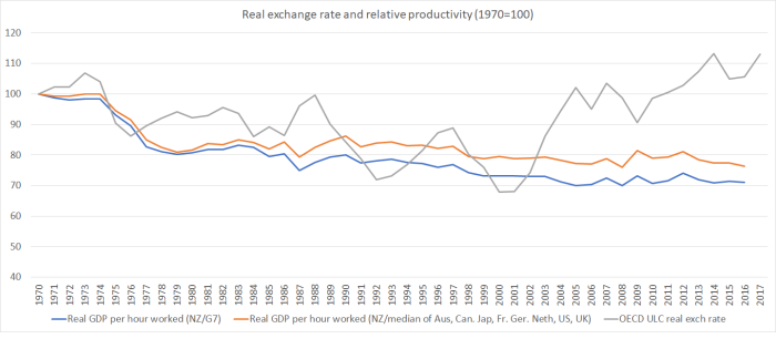 rer and rel GDP phw