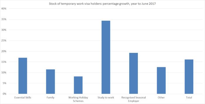 work visas stock