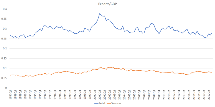 x share of gdp