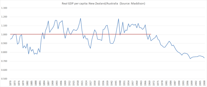 aus vs nz real gdp pc