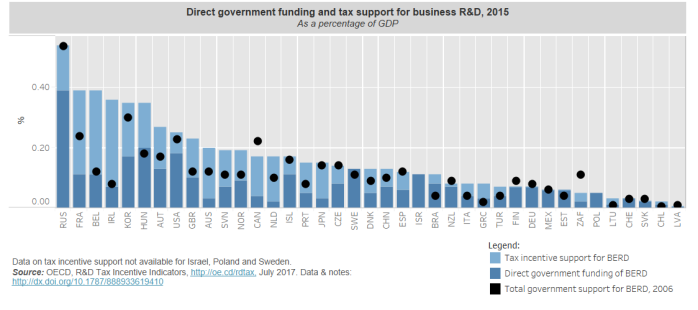 Direct government funding and tax support for business R&D, 2015