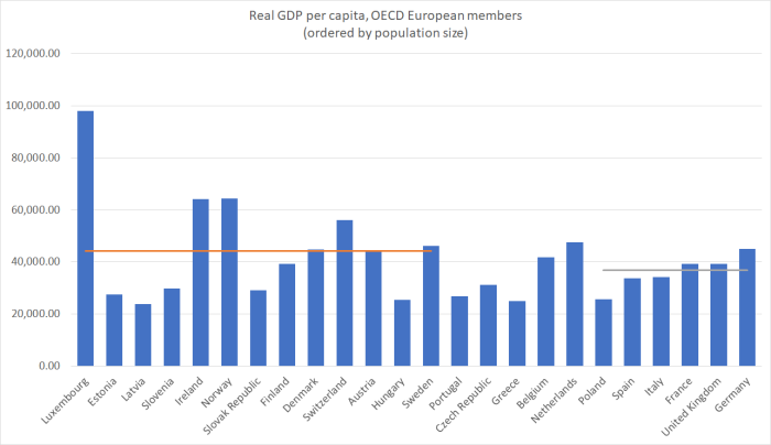europe real GDP and popn