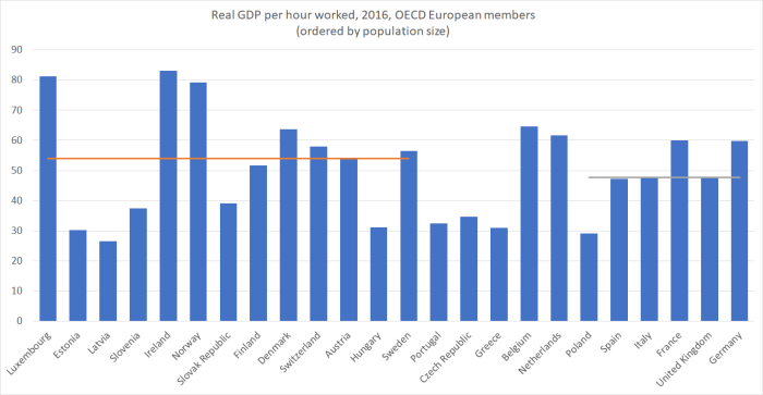 europe real gdp phw and popn
