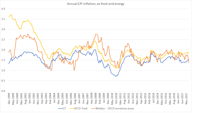 oecd core inflation apr 18