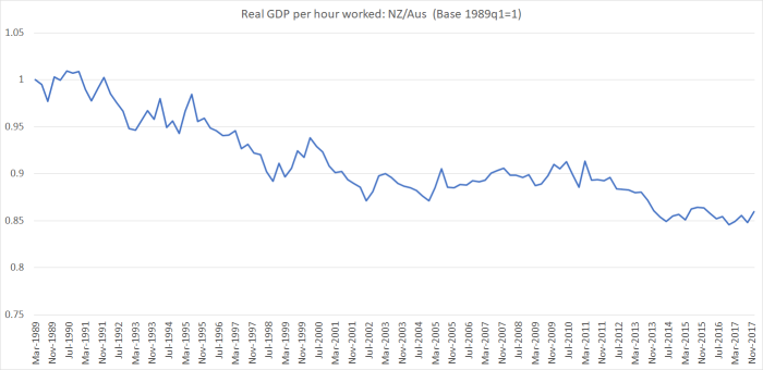 real GDp per hour aus vs nz