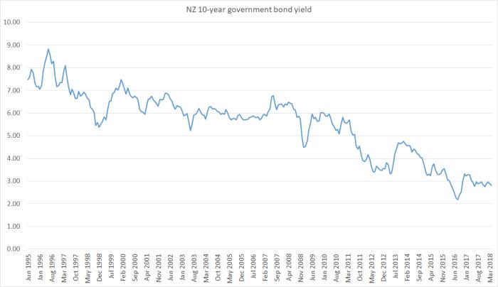 10 yr bond may 18