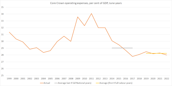 core crown expensese 2018 budget