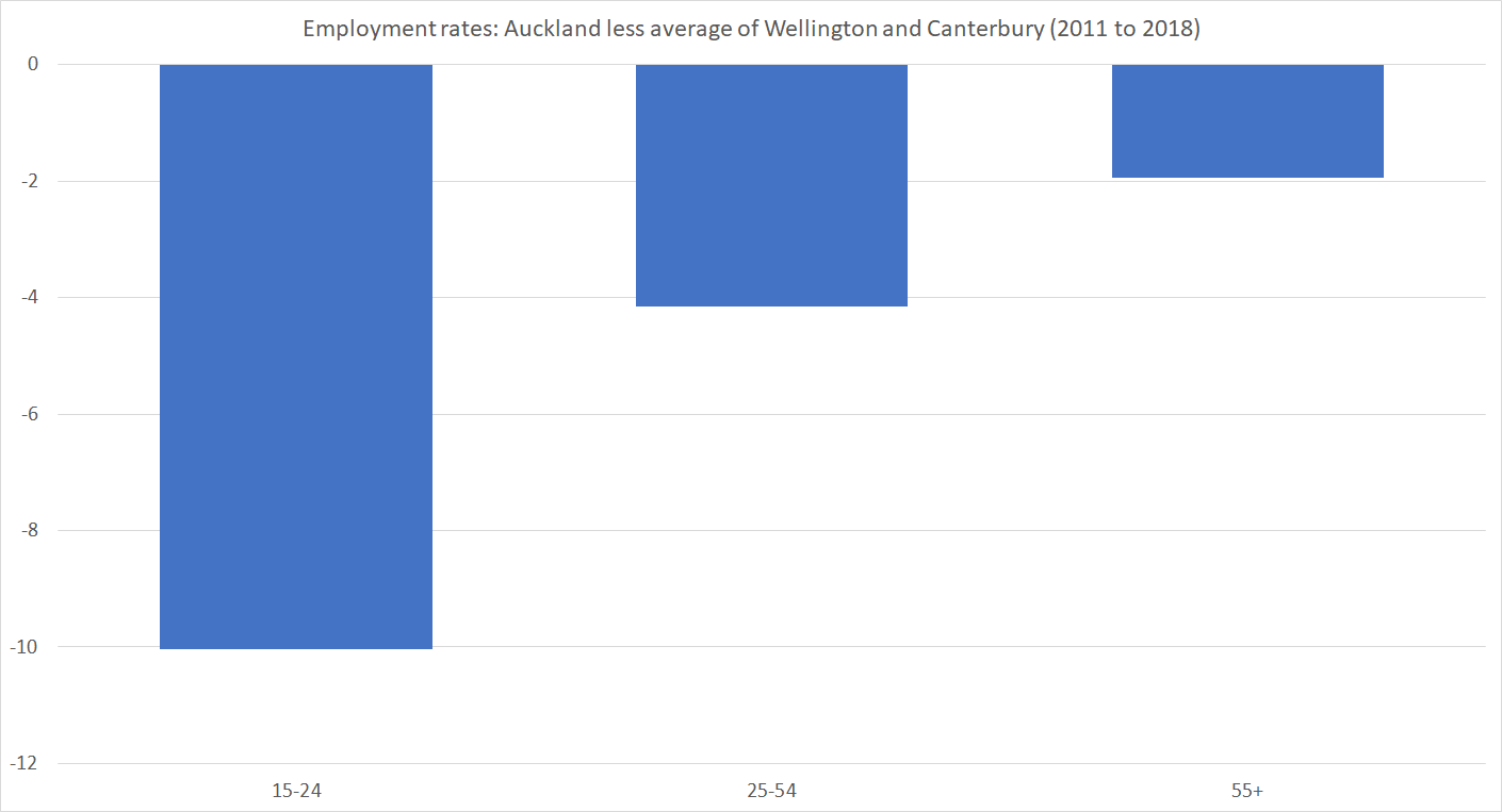 e rates by age and regional council