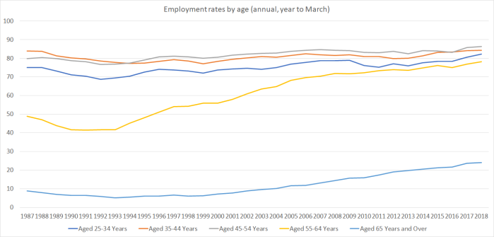E rates by age