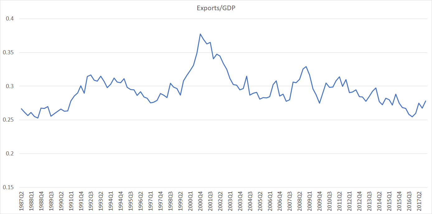 export share may 18