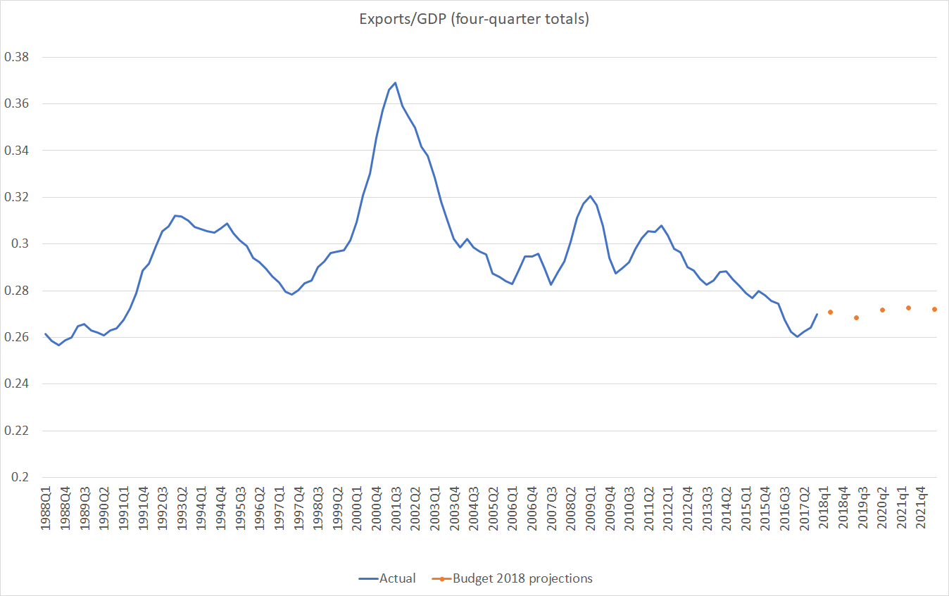 exports to gdp budget 2018