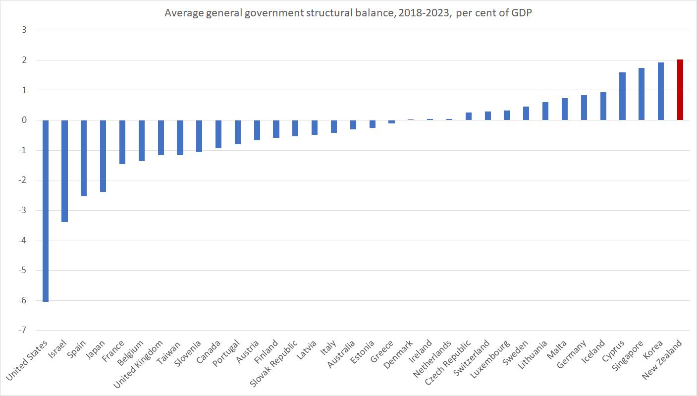 fisc balances IMF