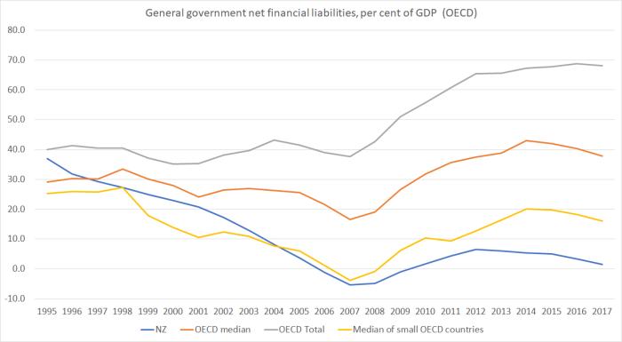 net debt OECD