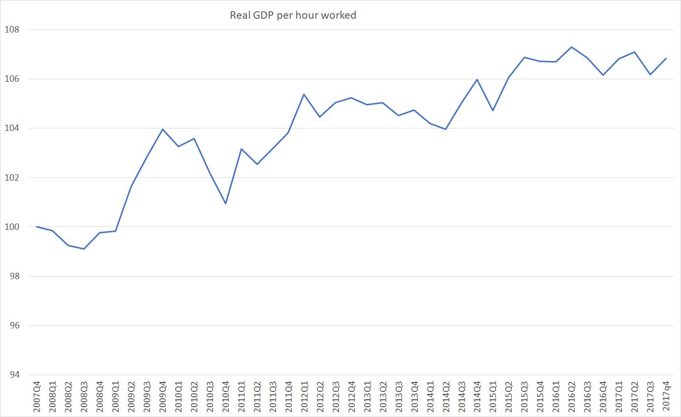 real GDP phw may 18