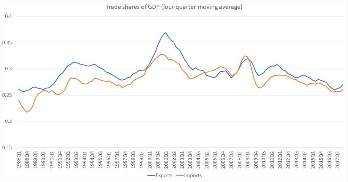 trade shares may 18