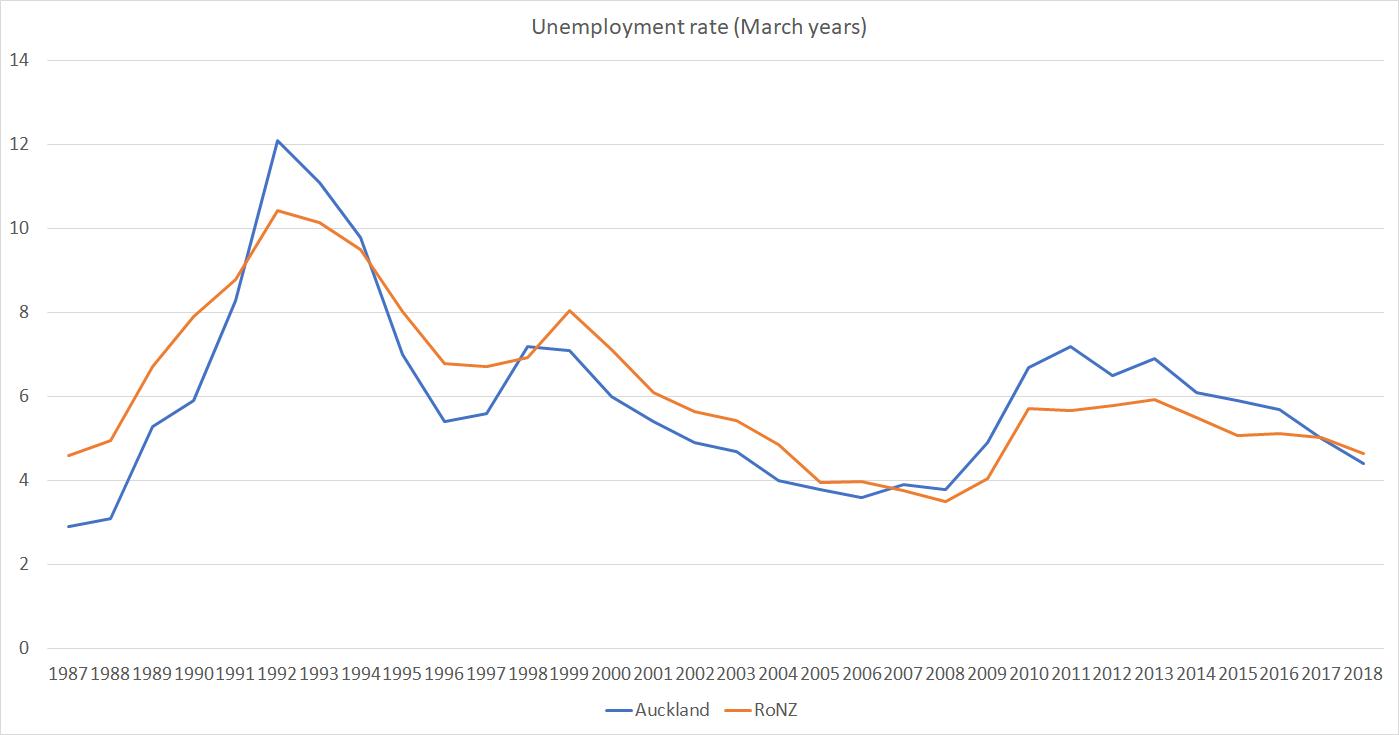 Auckland Labour Market Outcomes Do Any Political Parties Care