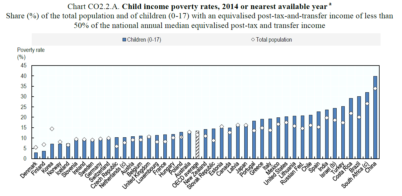 Relative poverty: old and young | croaking cassandra