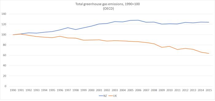 emissions uk nz 1