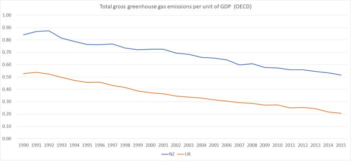 emissions uk nz 2