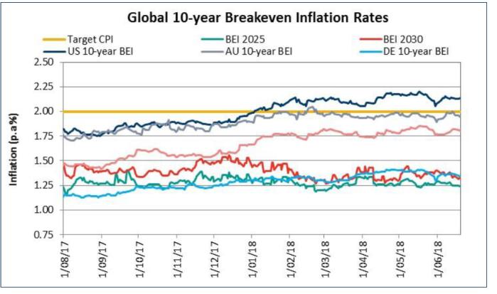 global breakevens