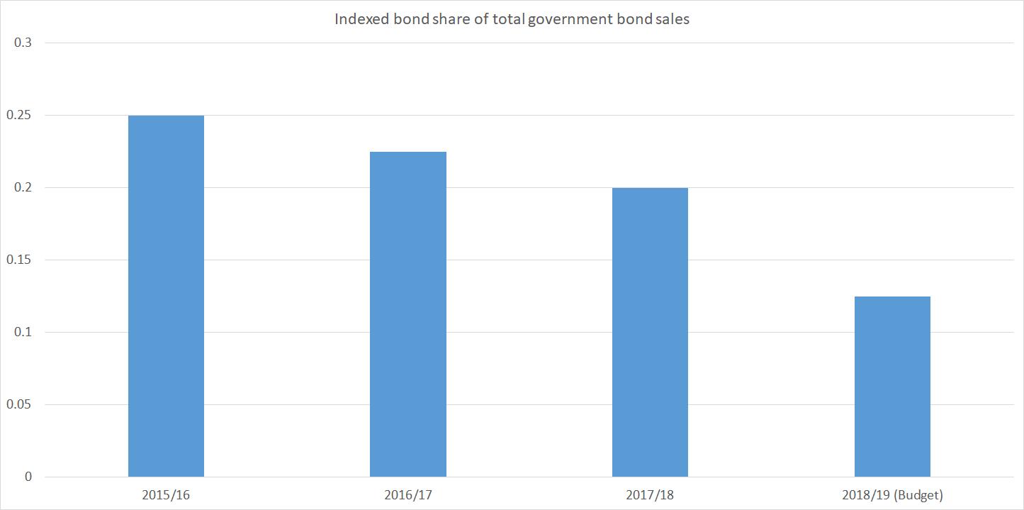 indexed bond share