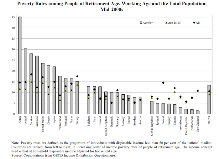 oecd elderly poverty chart 2000s