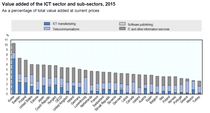 OECD ICT