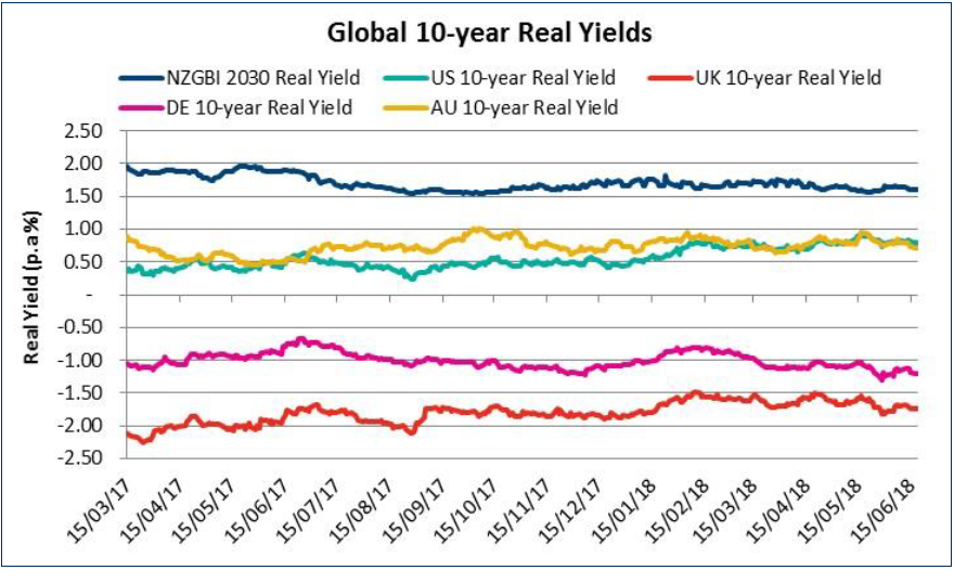 real 10 year yields