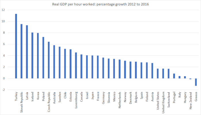 real gdp phw english