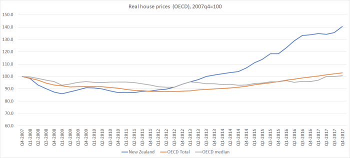 real house prices OECD