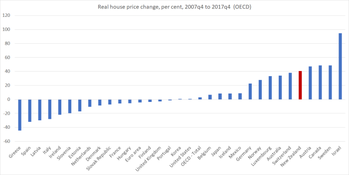 real OECD house prices