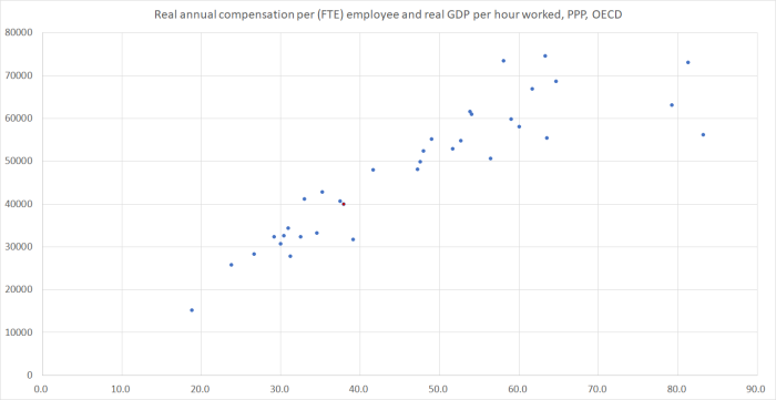 compensation and productivity