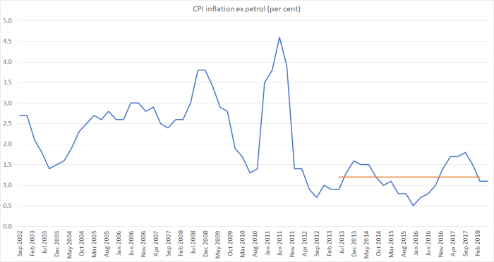 CPI ex petrol to June 18