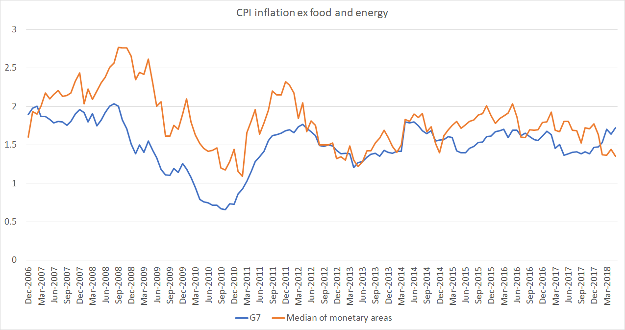 OECD core inflation jul 18