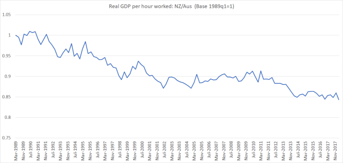 real GDP nz and aus jul 18