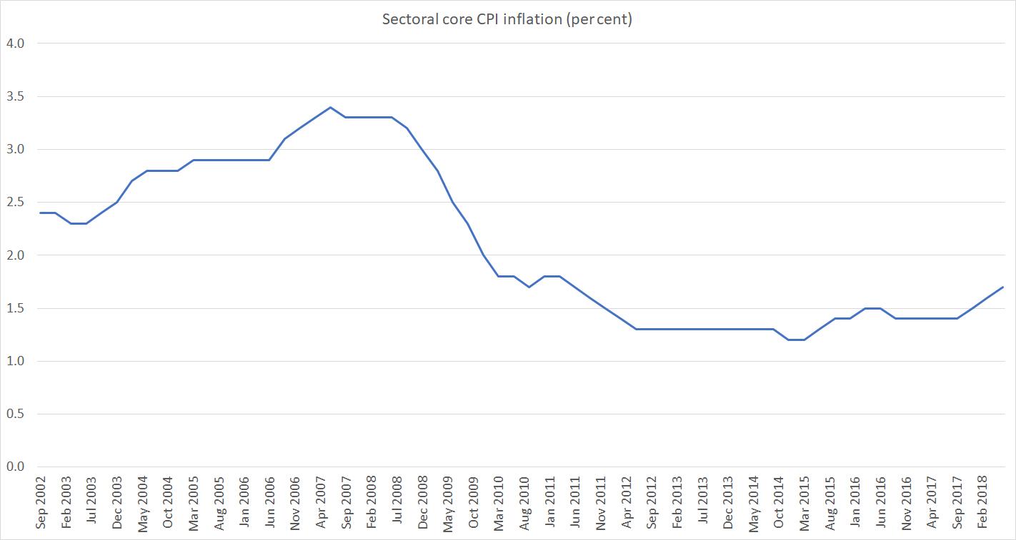 sec core infl to june 18