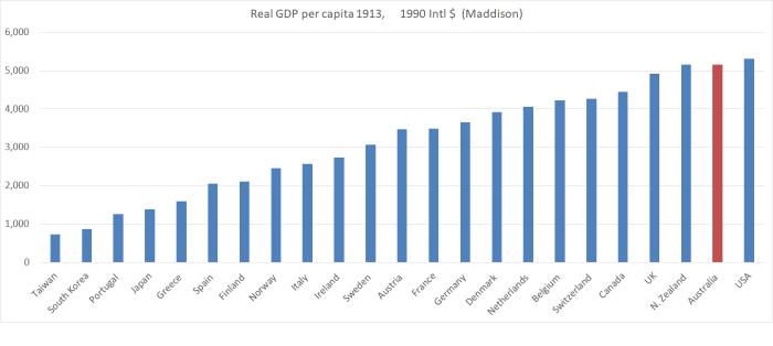 1913 GDP