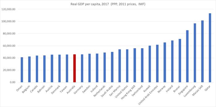 2017 GDP pc