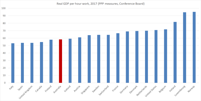 2017 real GDP phw