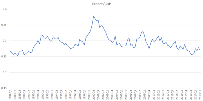exports aug 18