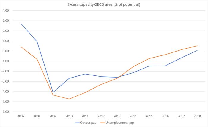 OECD gaps