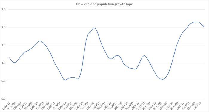 popn growth aug 18