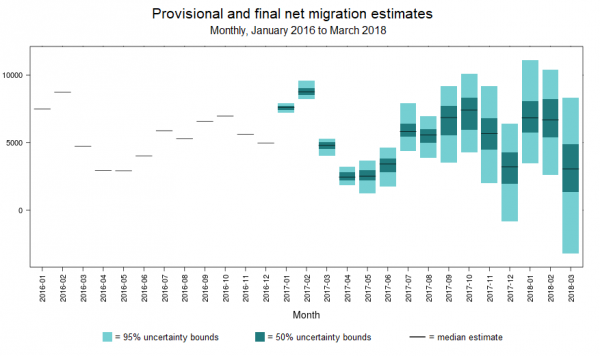 Provisional-and-final-net-migration-estimates2