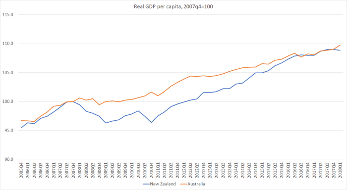 real gdp pc aus nz