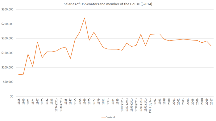 us senator salaries